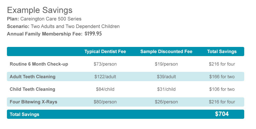 Affordable Care Act Individual Dental Coverage | Benefits